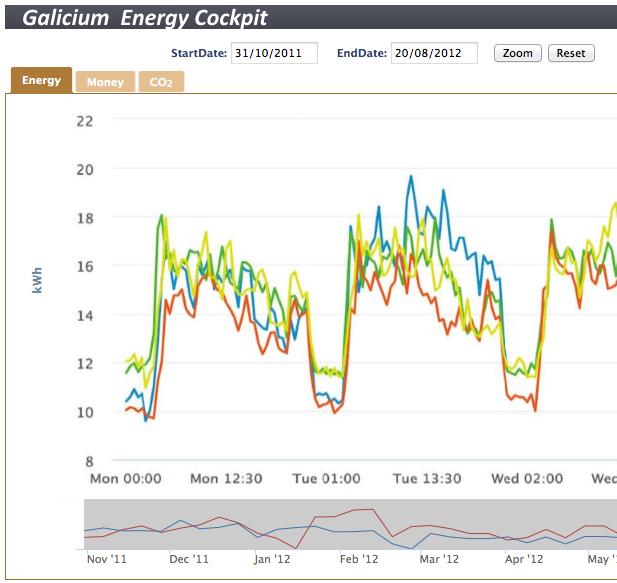 Energie Management Statistik